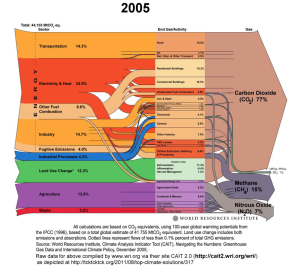 Sources of our rise in thermostat ... CO2e / Greenhouse Gas Emissions 2005