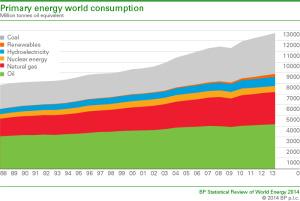 WorldEnergy Cconsumption