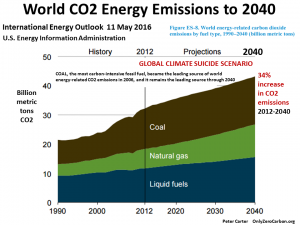 The recent leveling off of global CO2 emissions was reported mostly as an aftermath of the financial downturn in 2008. The forecast by the US EIA is that fossil fuels will continue growing significantly for decades to come.
