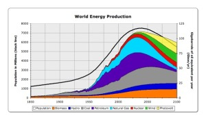 Energy source projection