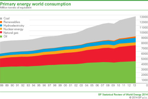 WorldEnergy Cconsumption