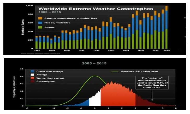 ClimateChange Consequences