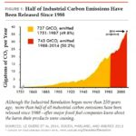 Over half human added CO2 since 1988