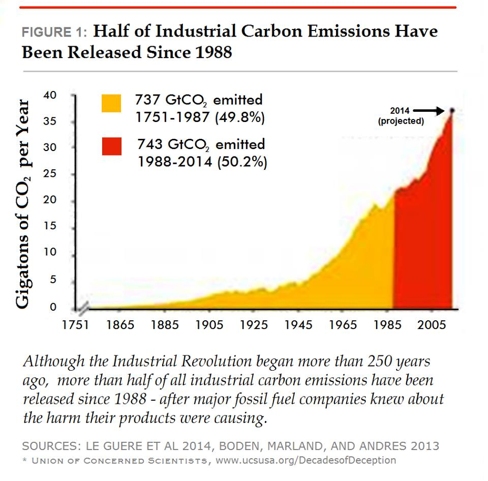 Because of skepticism, humans continue adding CO2. Over half since 1988.