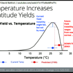 Photosynthesis and plant growth improves with temperature - up to a point. Above that ideal warmth, plant vitality rapidly drops off. Each crop has its own ideals, but even attempts at GMO have failed to much raise the temperature ranges tolerated by different crops.