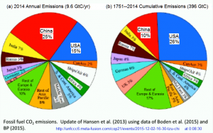 Recent and historical production of CO2 by nations and regions gives one view as to where and who have contributed to our problem of greenhouse gases.