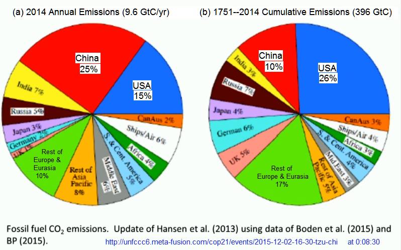 Recent and historical production of CO2 by nations and regions