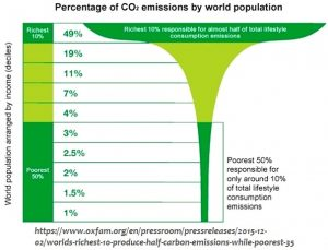 This pattern of the rich causing more of the CO2 emissions exists by nations, but it also exists within nations. On a national basis, the lifetime CO2 of an average child born in the USA contributes as much as 160 children born in Nigeria. And similarly, the richest 1% in the USA far outpace those living in poverty.