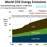 Atmospheric CO2 keeps climbing, and the emissions are projected to continue climbing.