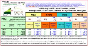 Details for a Carbon Tax & Dividend