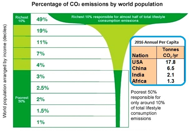 Who generates CO2