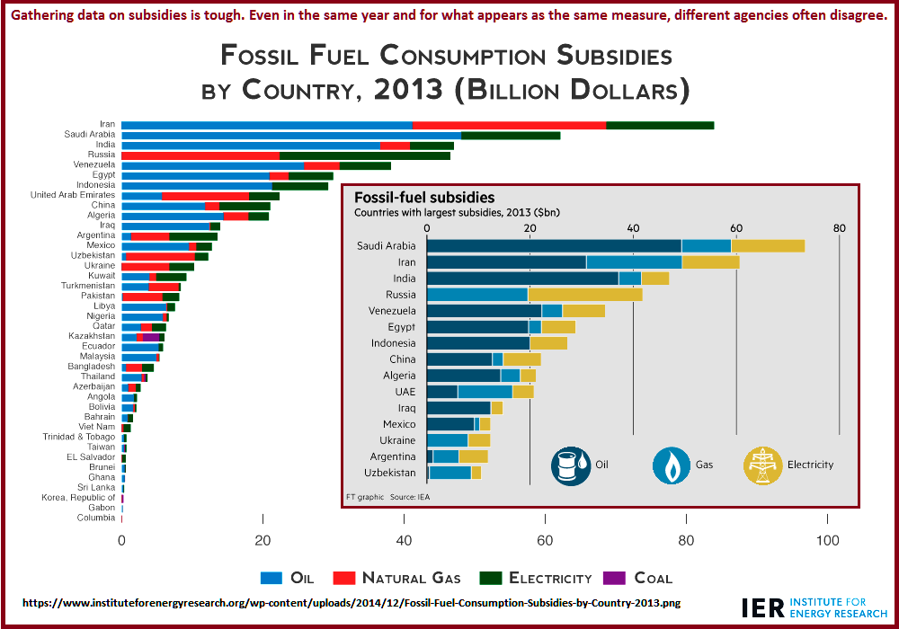 Fossil Fuel Subsidies by Country