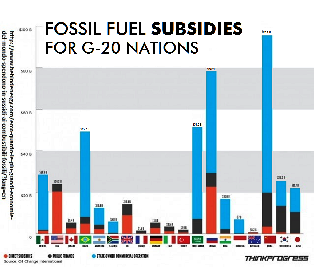 G-20 Fossil Fuel Subsidies