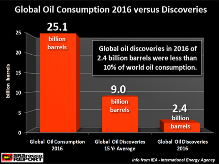 Global oil discoveries can't keep pace with consumption.