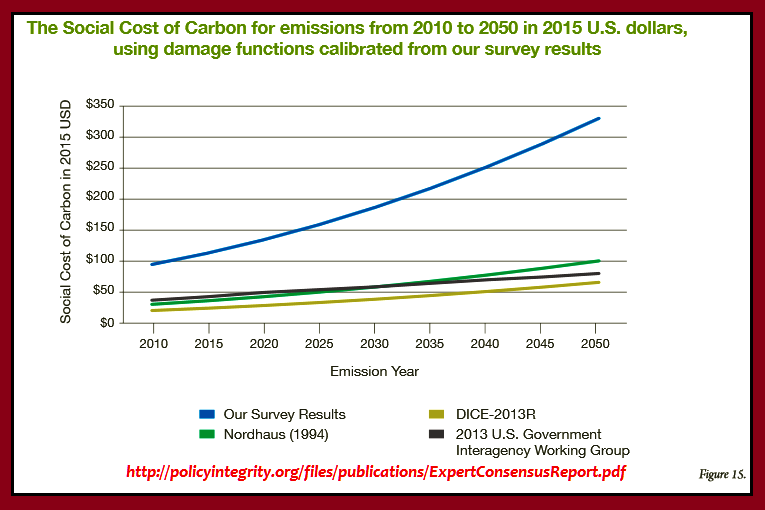 The SOCIETAL COSTS of Carbon