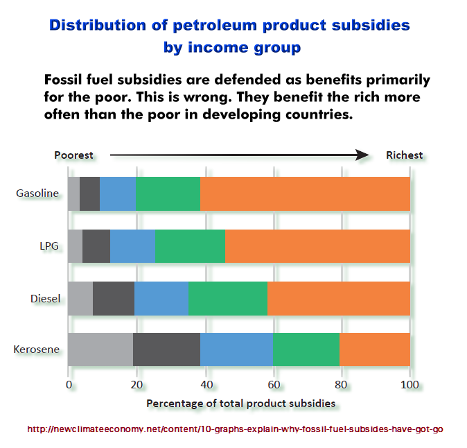 Fuel Subsidies Benefit Rich