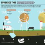 Fossil Fuel Subsidies are the Wrong Tool