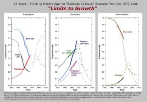 BAU scenarios from Limits to growth tracked against 42 years of history.