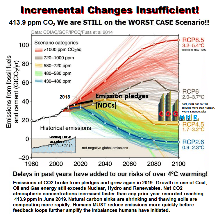 Planetary Amplification of Warming