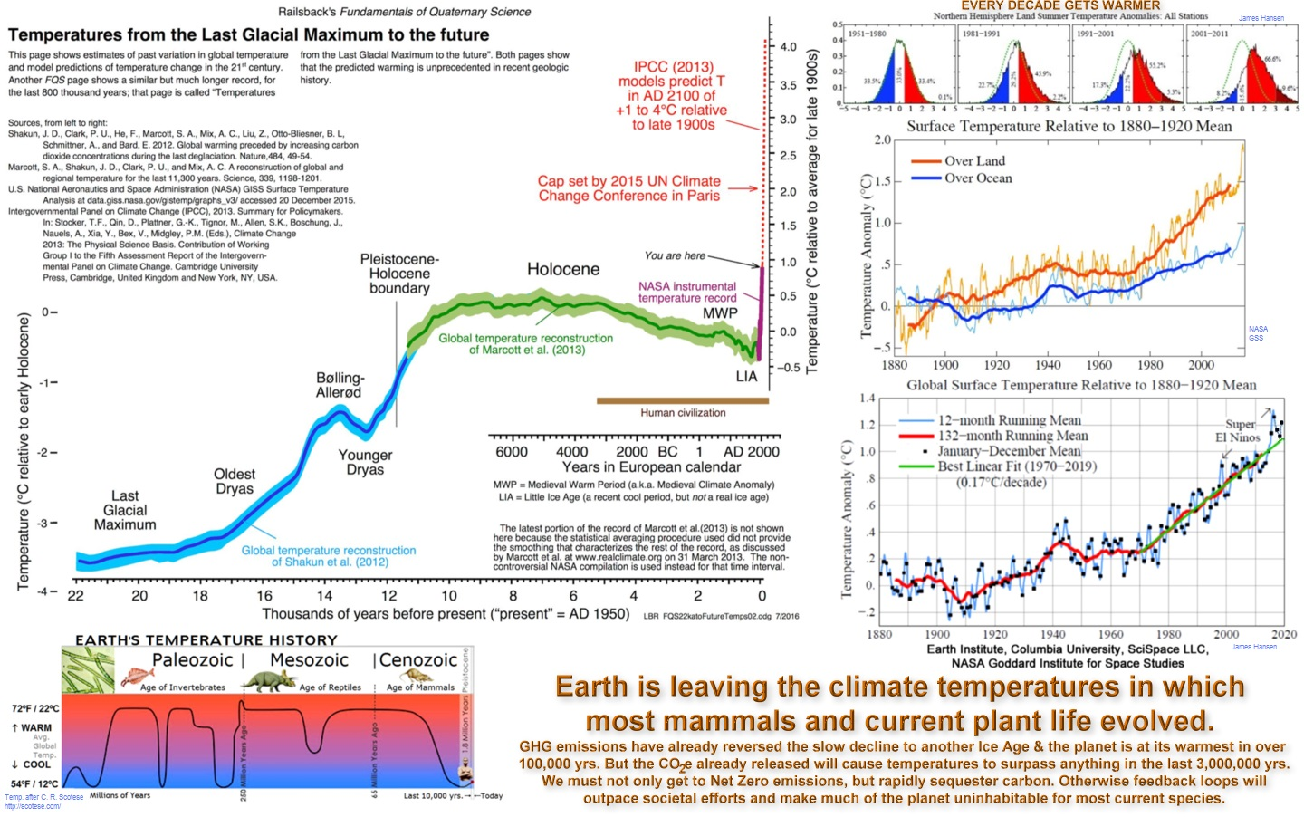 Earth's Temperature History vs Now
